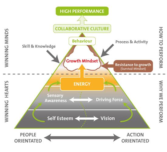 Authentic Coaching Diagram